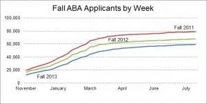 three-year-aba-applications