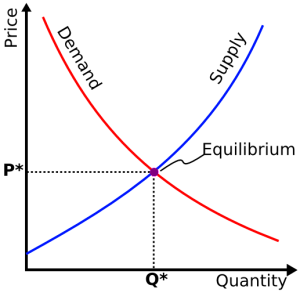 Supply-and-Demand-Graph