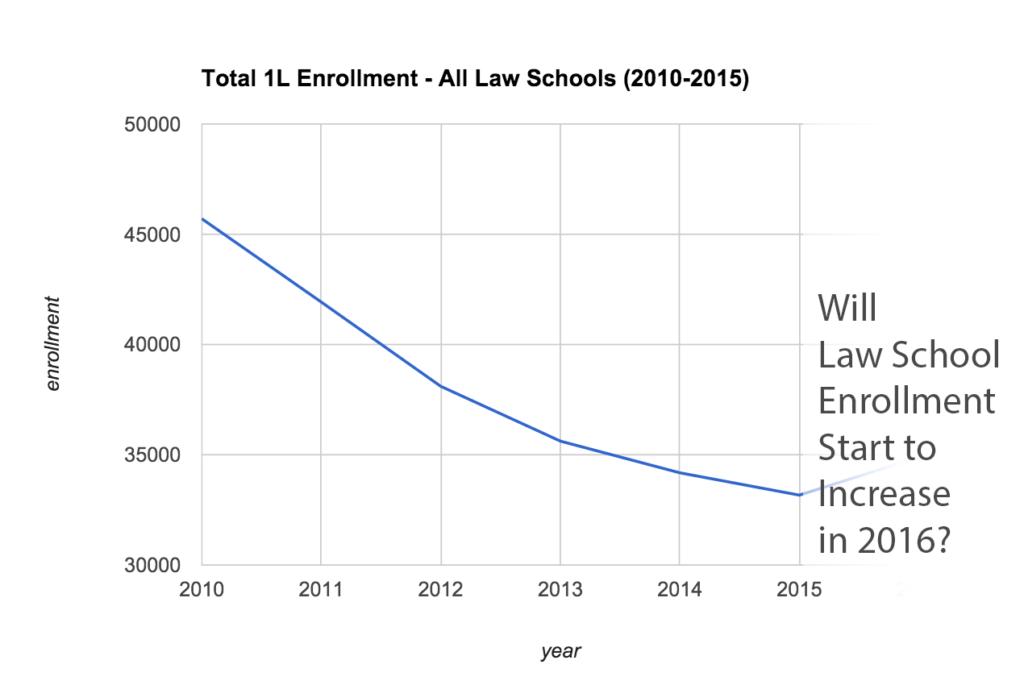 total-1L-enrollment